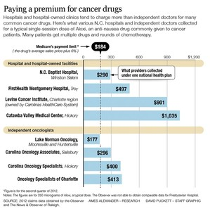 Chemotherapy Prices