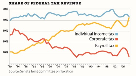 Mother Jones tax chart