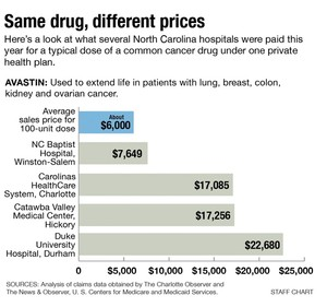Same drug different prices