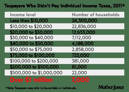 Mother Jones tax chart
