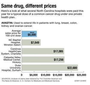 Same drug different prices